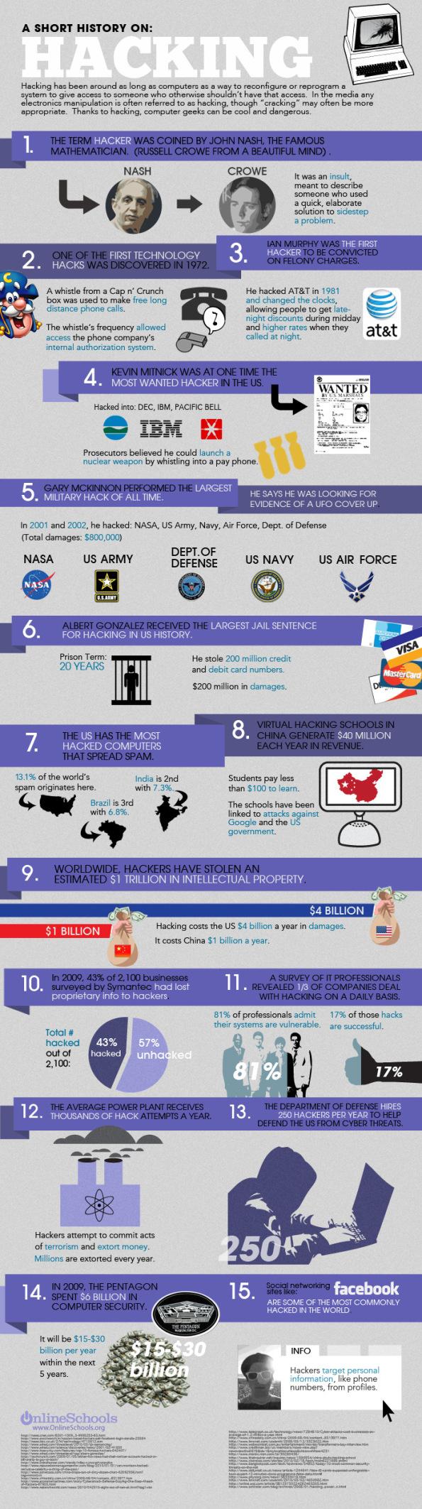 Infografía Hacking