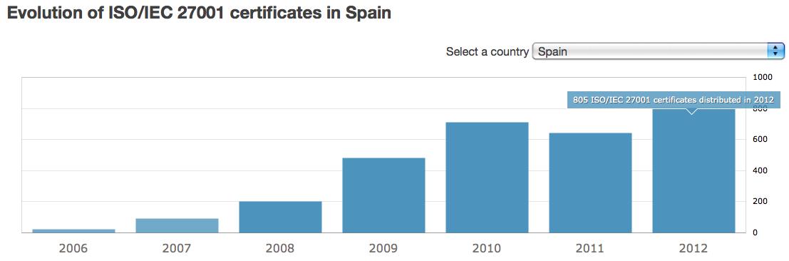 Certificaciones ISO27001 en España 2012